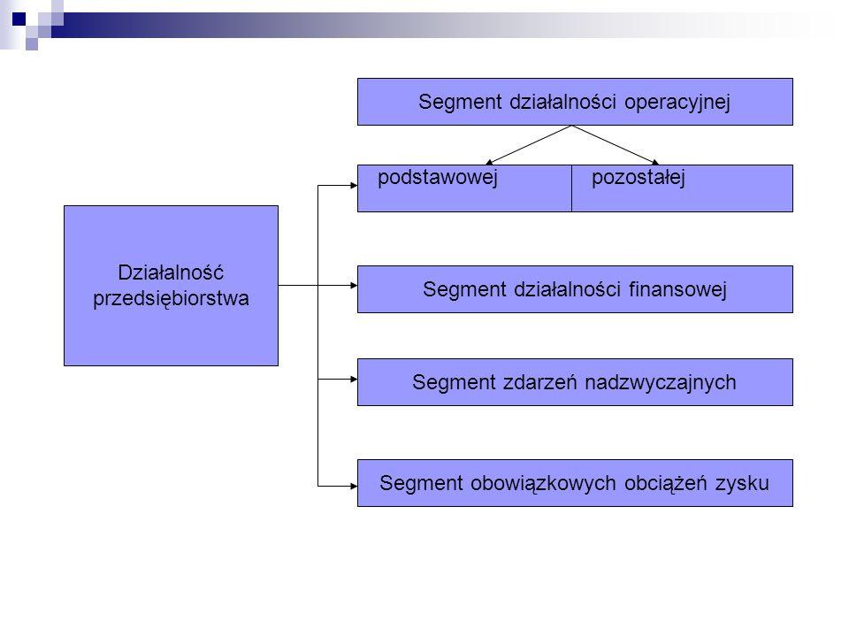 Działalność przedsiębiorstwa Segment działalności operacyjnej Segment działalności finansowej Segment zdarzeń nadzwyczajnych Segment obowiązkowych obc