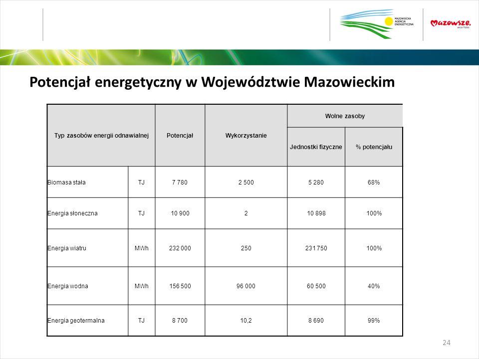 Typ zasobów energii odnawialnejPotencjałWykorzystanie Wolne zasoby Jednostki fizyczne% potencjału Biomasa stałaTJ7 7802 5005 28068% Energia słonecznaT