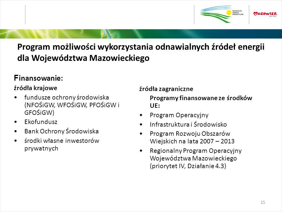 Program możliwości wykorzystania odnawialnych źródeł energii dla Województwa Mazowieckiego F inansowanie: źródła krajowe fundusze ochrony środowiska (