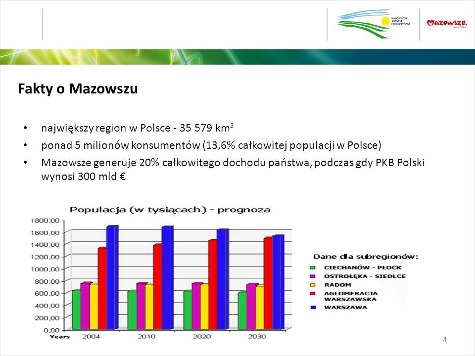 największy region w Polsce - 35 579 km 2 ponad 5 milionów konsumentów (13,6% całkowitej populacji w Polsce) Mazowsze generuje 20% całkowitego dochodu