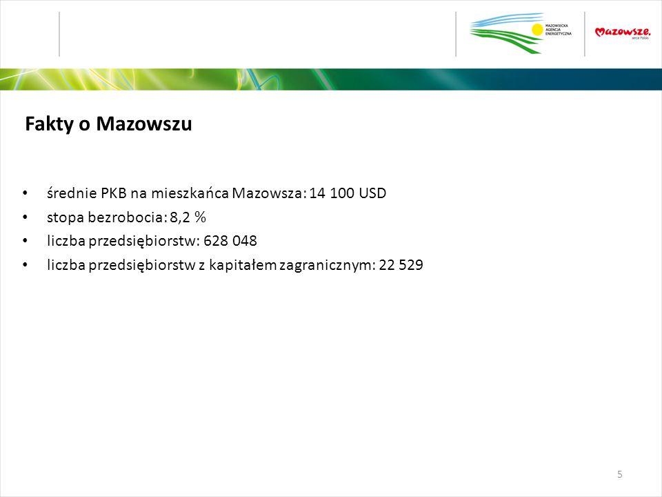 średnie PKB na mieszkańca Mazowsza: 14 100 USD stopa bezrobocia: 8,2 % liczba przedsiębiorstw: 628 048 liczba przedsiębiorstw z kapitałem zagranicznym