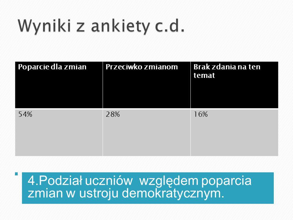 4.Podział uczniów względem poparcia zmian w ustroju demokratycznym. Poparcie dla zmianPrzeciwko zmianomBrak zdania na ten temat 54%28%16%