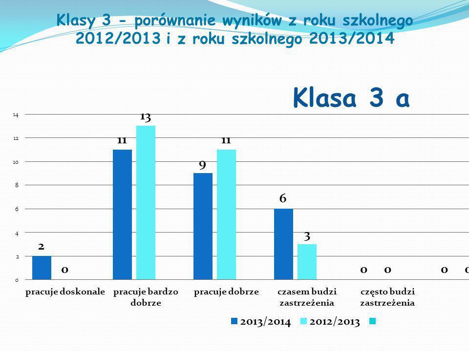 Klasy 3 - porównanie wyników z roku szkolnego 2012/2013 i z roku szkolnego 2013/2014