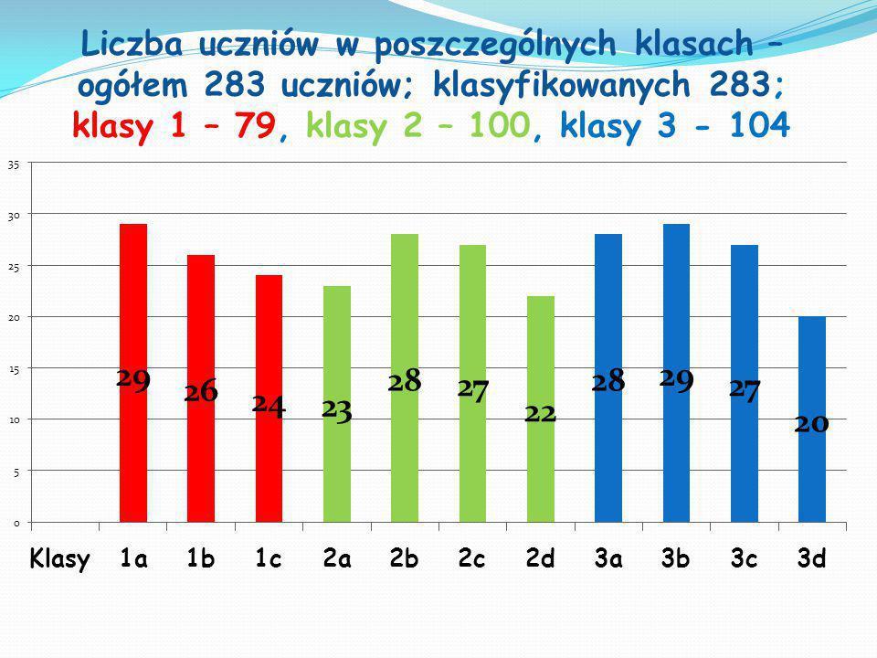 Liczba uczniów w poszczególnych klasach – ogółem 283 uczniów; klasyfikowanych 283; klasy 1 – 79, klasy 2 – 100, klasy 3 - 104