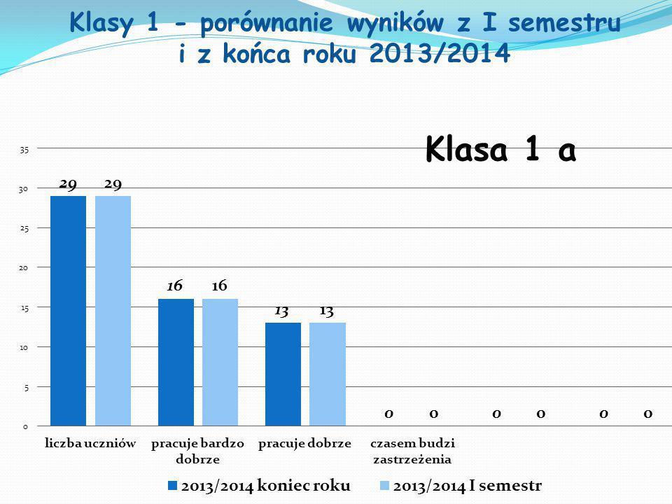Klasy 1 - porównanie wyników z I semestru i z końca roku 2013/2014