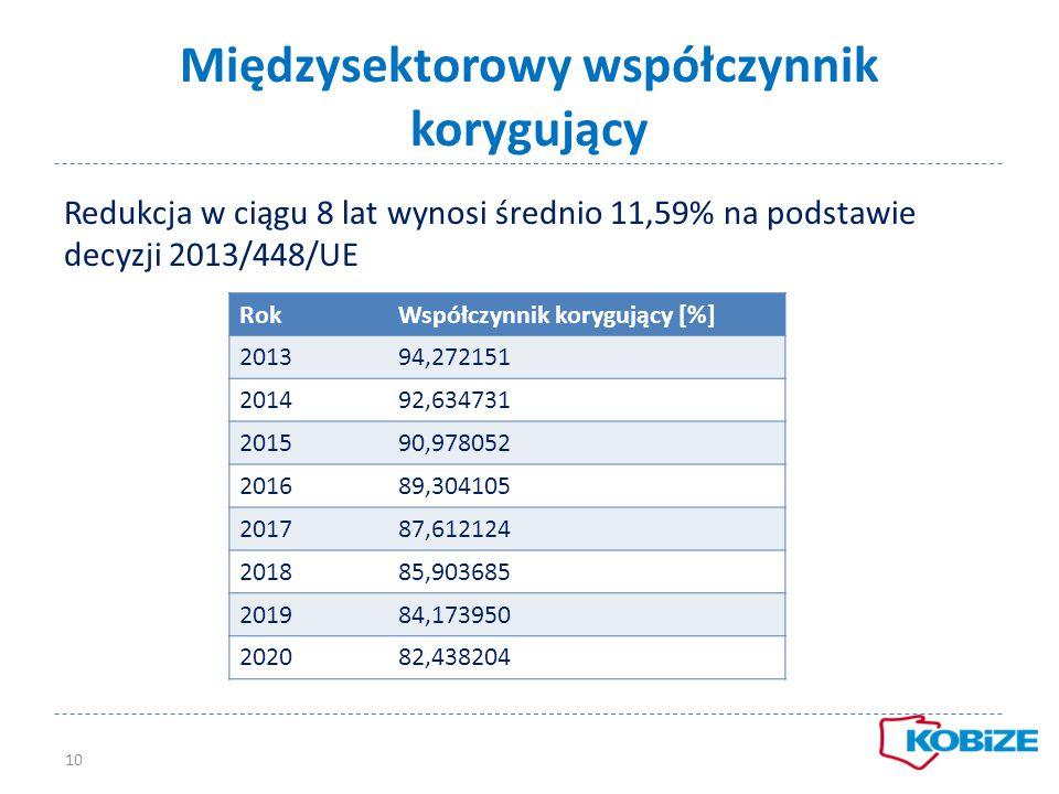 Międzysektorowy współczynnik korygujący Redukcja w ciągu 8 lat wynosi średnio 11,59% na podstawie decyzji 2013/448/UE 10 RokWspółczynnik korygujący [%