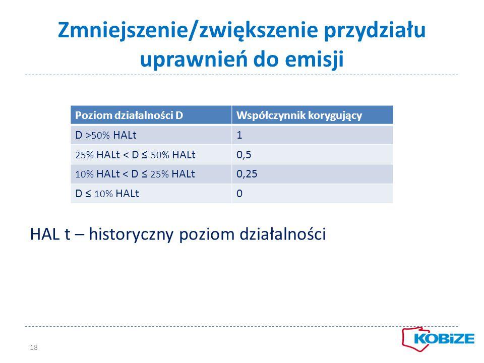 Zmniejszenie/zwiększenie przydziału uprawnień do emisji 18 Poziom działalności DWspółczynnik korygujący D > 50% HALt1 25% HALt < D ≤ 50% HALt0,5 10% H