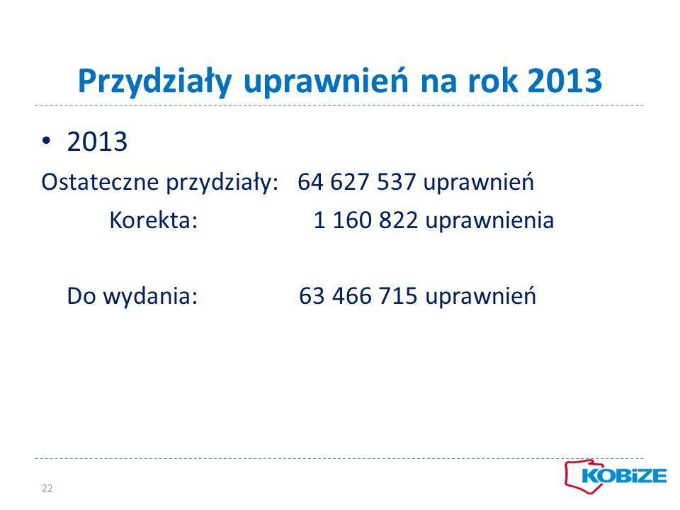 Przydziały uprawnień na rok 2013 22 2013 Ostateczne przydziały: 64 627 537 uprawnień Korekta: 1 160 822 uprawnienia Do wydania: 63 466 715 uprawnień
