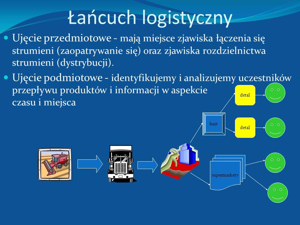 Łańcuch logistyczny Łańcuch dostaw rozumie się jako całą działalność związaną z przepływem materiału (towaru) od jego oryginalnego źródła poprzez wszy