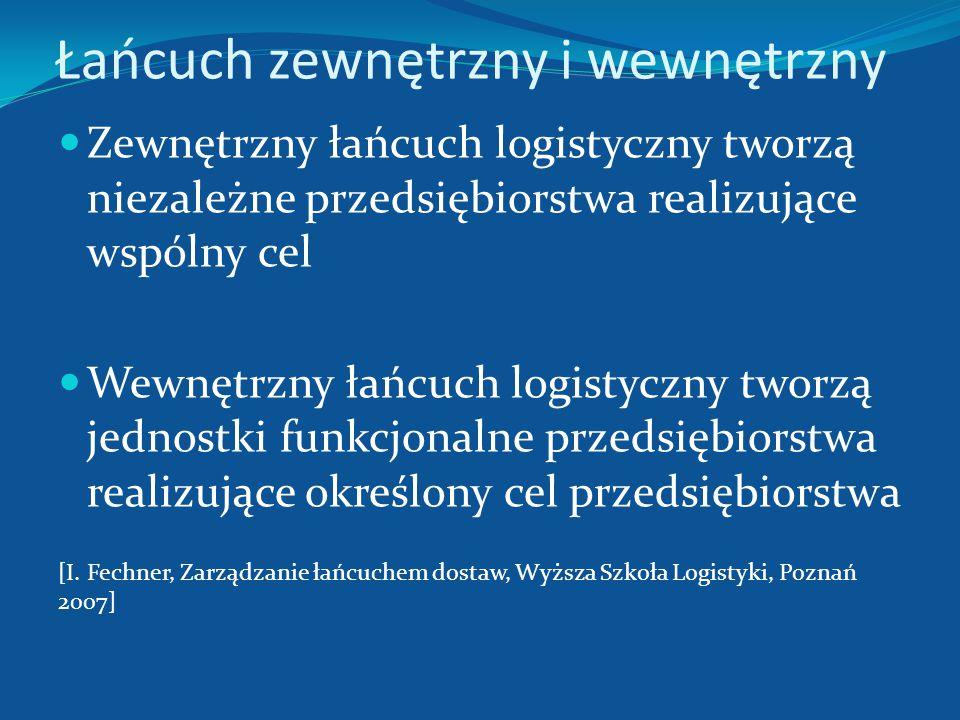 Łańcuch zewnętrzny i wewnętrzny Zewnętrzny łańcuch logistyczny tworzą niezależne przedsiębiorstwa realizujące wspólny cel Wewnętrzny łańcuch logistycz