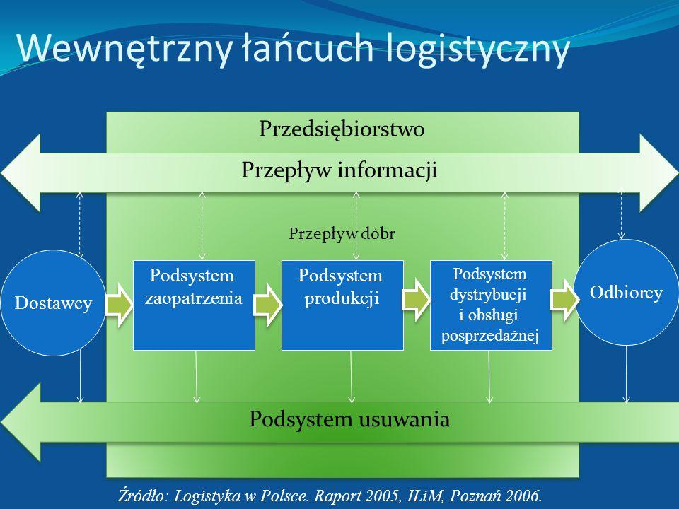 Zewnętrzny łańcuch logistyczny http://www.savevid.com/video/lizard-wear-a-supply- chain-success-story.html