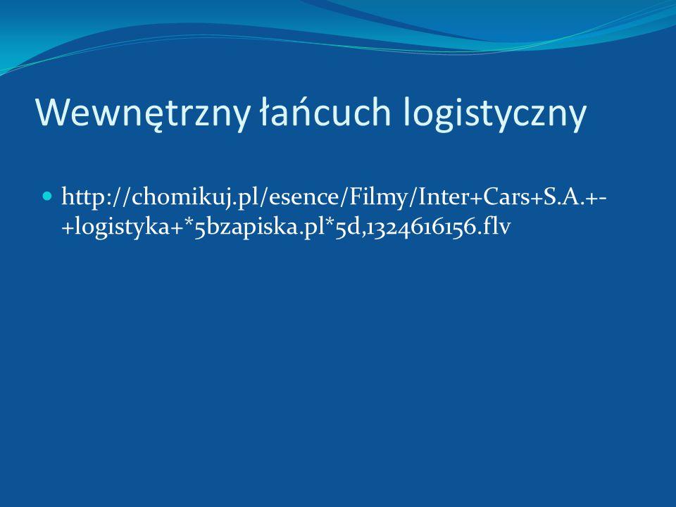 Przedsiębiorstwo Przepływ dóbr Przedsiębiorstwo Przepływ dóbr Wewnętrzny łańcuch logistyczny Przepływ informacji Odbiorcy Podsystem usuwania Źródło: L
