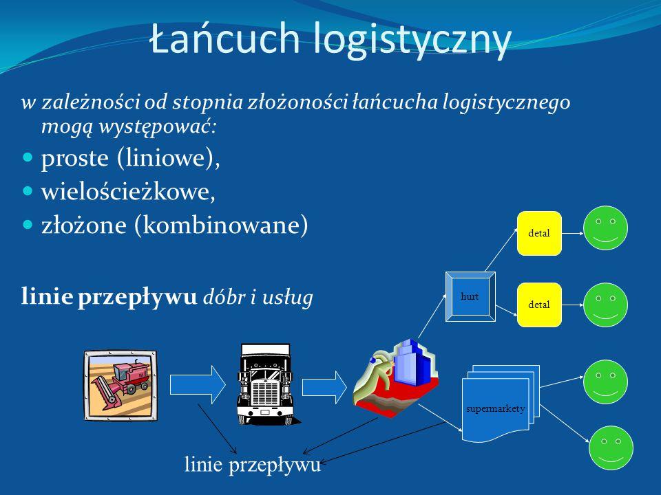 Wewnętrzny łańcuch logistyczny http://chomikuj.pl/esence/Filmy/Inter+Cars+S.A.+- +logistyka+*5bzapiska.pl*5d,1324616156.flv