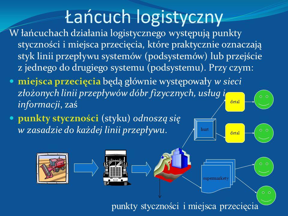 Łańcuch logistyczny w zależności od stopnia złożoności łańcucha logistycznego mogą występować: proste (liniowe), wielościeżkowe, złożone (kombinowane)