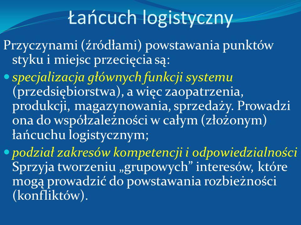 Łańcuch logistyczny W łańcuchach działania logistycznego występują punkty styczności i miejsca przecięcia, które praktycznie oznaczają styk linii prze