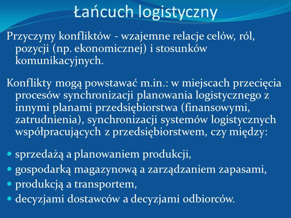 Łańcuch logistyczny Przyczynami (źródłami) powstawania punktów styku i miejsc przecięcia są: specjalizacja głównych funkcji systemu (przedsiębiorstwa)