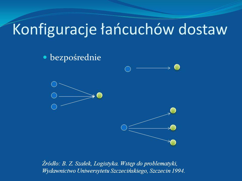 Łańcuch logistyczny Przyczyny konfliktów - wzajemne relacje celów, ról, pozycji (np. ekonomicznej) i stosunków komunikacyjnych. Konflikty mogą powstaw