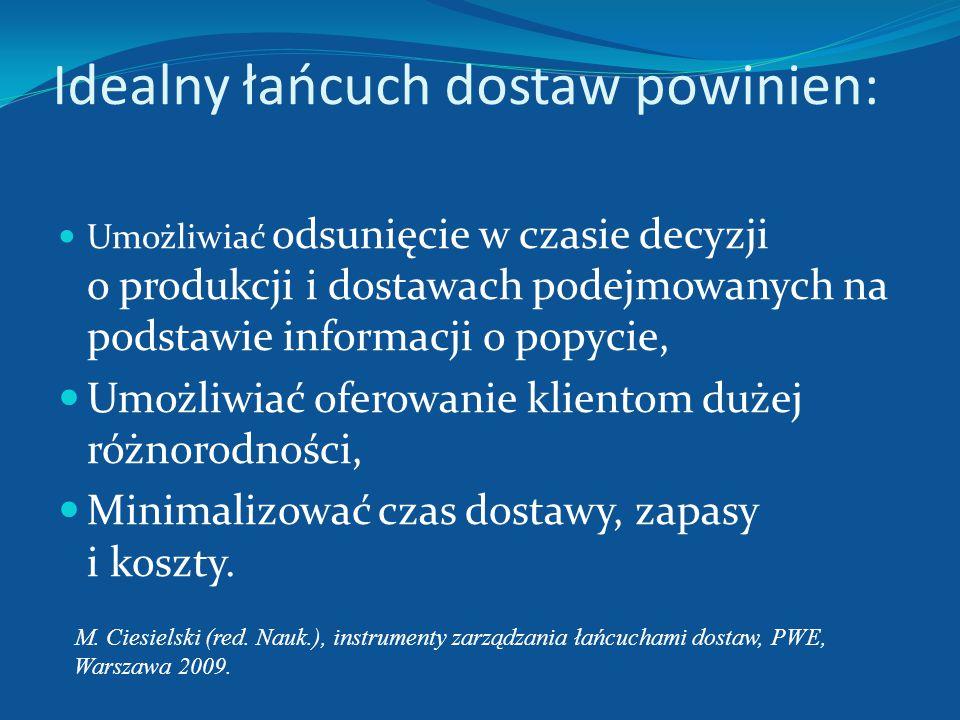 Konfiguracje łańcuchów dostaw Mieszane Źródło: B. Z. Szałek, logistyka. Wstęp do problematyki, Wydawnictwo Uniwersytetu Szczecińskiego, Szczecin 1994.