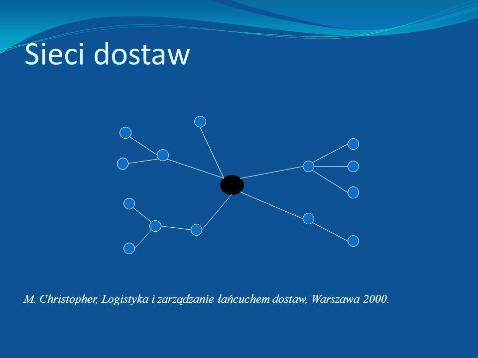 Idealny łańcuch dostaw powinien: Umożliwiać odsunięcie w czasie decyzji o produkcji i dostawach podejmowanych na podstawie informacji o popycie, Umożl