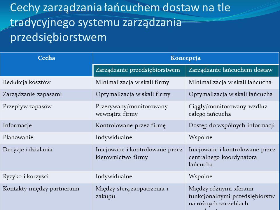 Istota zarządzania łańcuchami dostaw Zarządzanie łańcuchami dostaw powinno polegać na współpracy wszystkich ogniw (partnerów) biorących udział pośredn