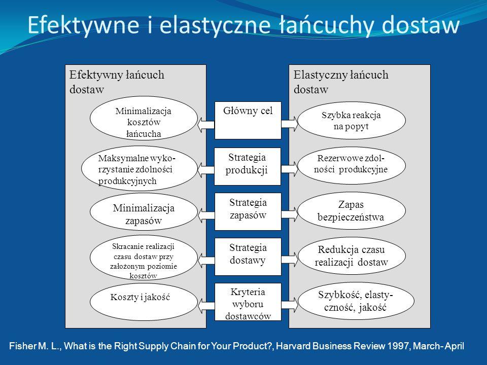 Cechy zarządzania łańcuchem dostaw na tle tradycyjnego systemu zarządzania przedsiębiorstwem CechaKoncepcja Zarządzanie przedsiębiorstwemZarządzanie ł