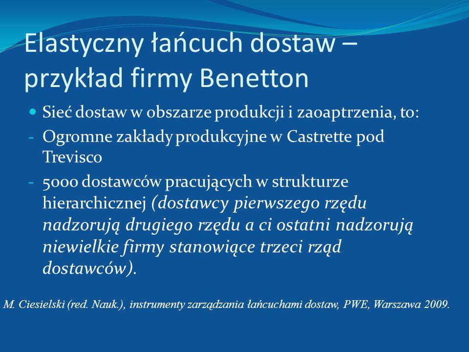 Sieć dostaw Benettona Dostawcy wewnętrzni Poddostawcy Produkcja własna Firmy Benetton Globalny ośrodek dystrybucji Sklepy detaliczne Agenci Przepływ p