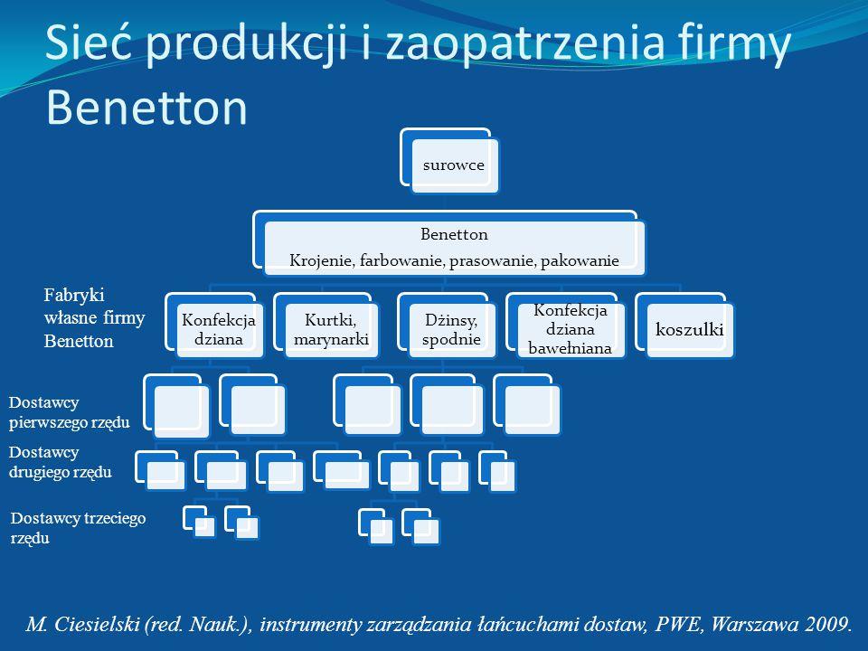 Elastyczny łańcuch dostaw – przykład firmy Benetton Sporządzanie planów produkcyjnych przez firmę Benetton dla dostawców pierwszego rzędu, Dostarczani