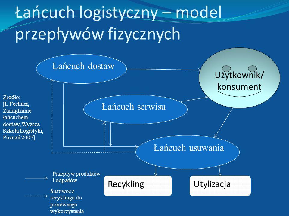 Łańcuch serwisu a łańcuch usuwania Łańcuch serwisu – to sieć organizacji zaangażowanych, poprzez powiązania z dostawcami i odbiorcami, w różne procesy