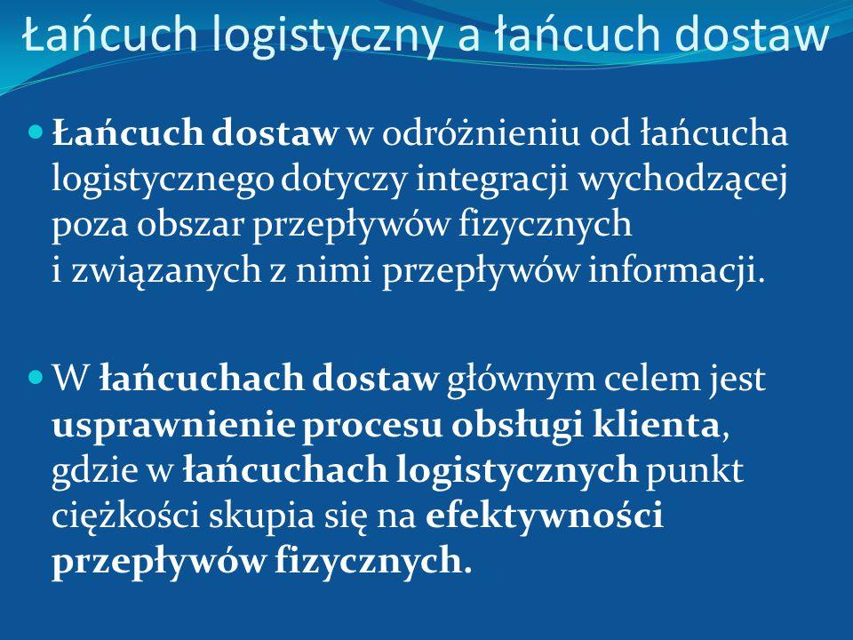 Łańcuch logistyczny – model przepływów fizycznych Użytkownik/ konsument Łańcuch dostaw Łańcuch serwisu Łańcuch usuwania RecyklingUtylizacja Przepływ p