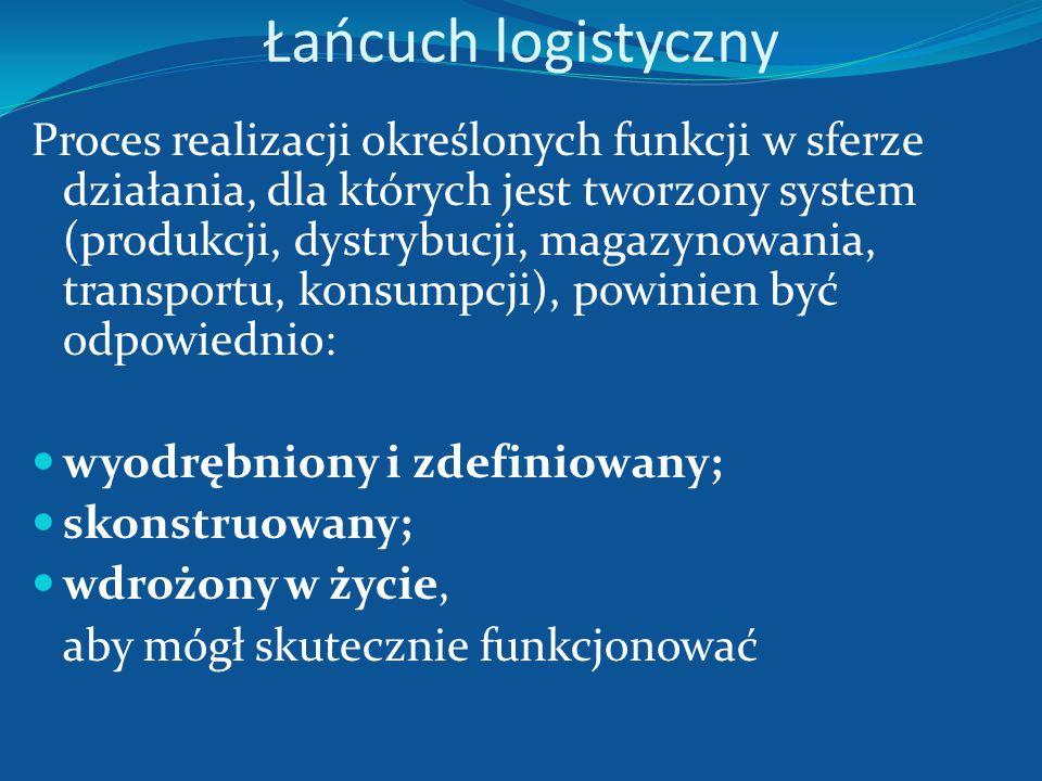 Łańcuch logistyczny a łańcuch dostaw Łańcuch dostaw w odróżnieniu od łańcucha logistycznego dotyczy integracji wychodzącej poza obszar przepływów fizy