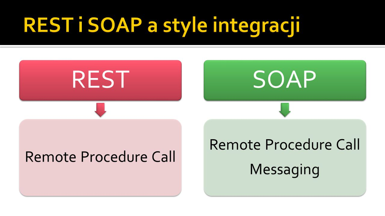 REST Remote Procedure Call SOAP Remote Procedure Call Messaging