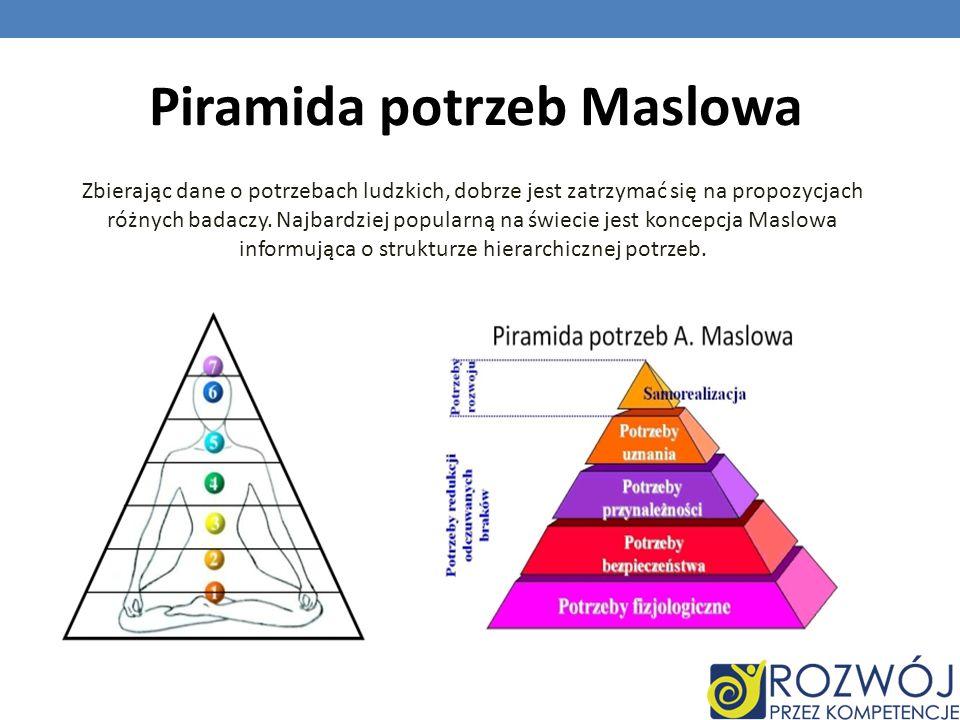 Piramida potrzeb Maslowa Zbierając dane o potrzebach ludzkich, dobrze jest zatrzymać się na propozycjach różnych badaczy. Najbardziej popularną na świ
