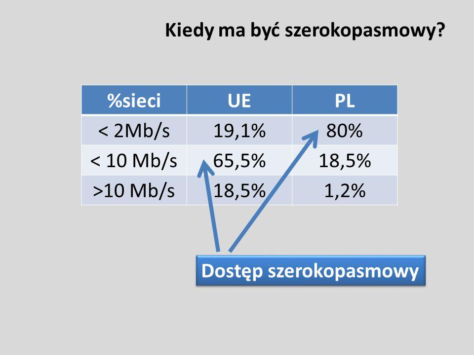 Kiedy ma być szerokopasmowy? %sieciUEPL < 2Mb/s19,1%80% < 10 Mb/s65,5%18,5% >10 Mb/s18,5%1,2% Dostęp szerokopasmowy