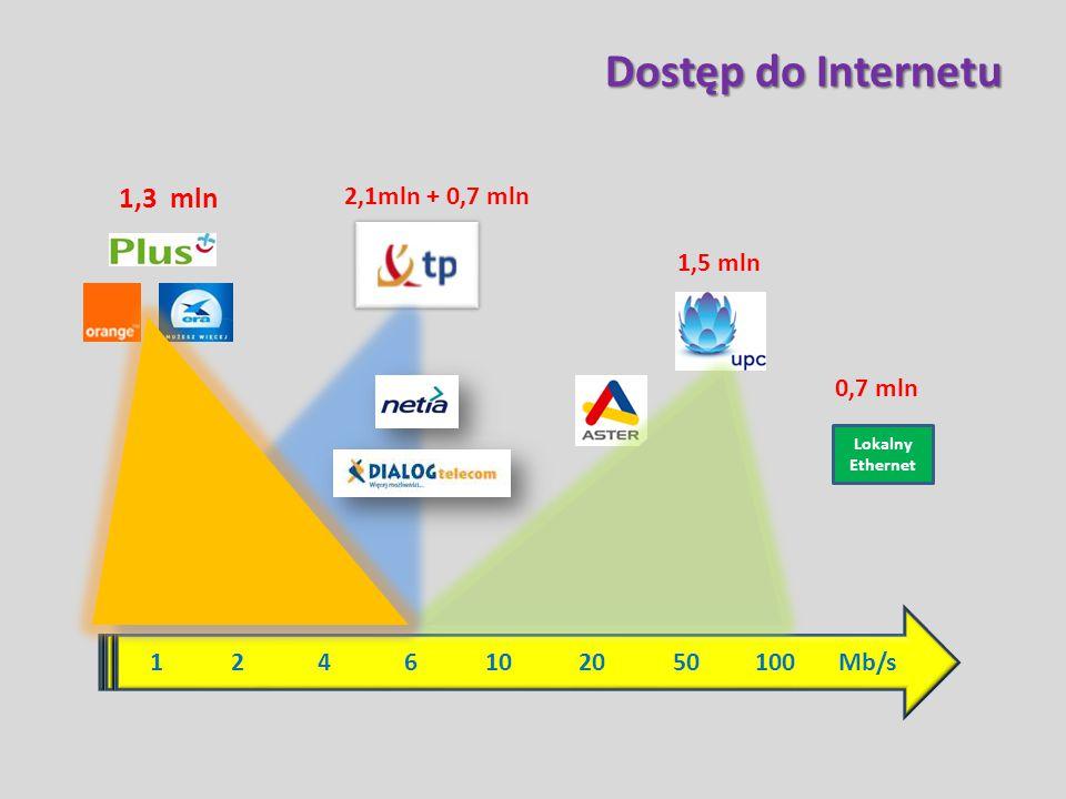 1 2 4 6 10 20 50 100 Mb/s Dostęp do Internetu 1,3 mln 2,1mln + 0,7 mln 1,5 mln Lokalny Ethernet 0,7 mln