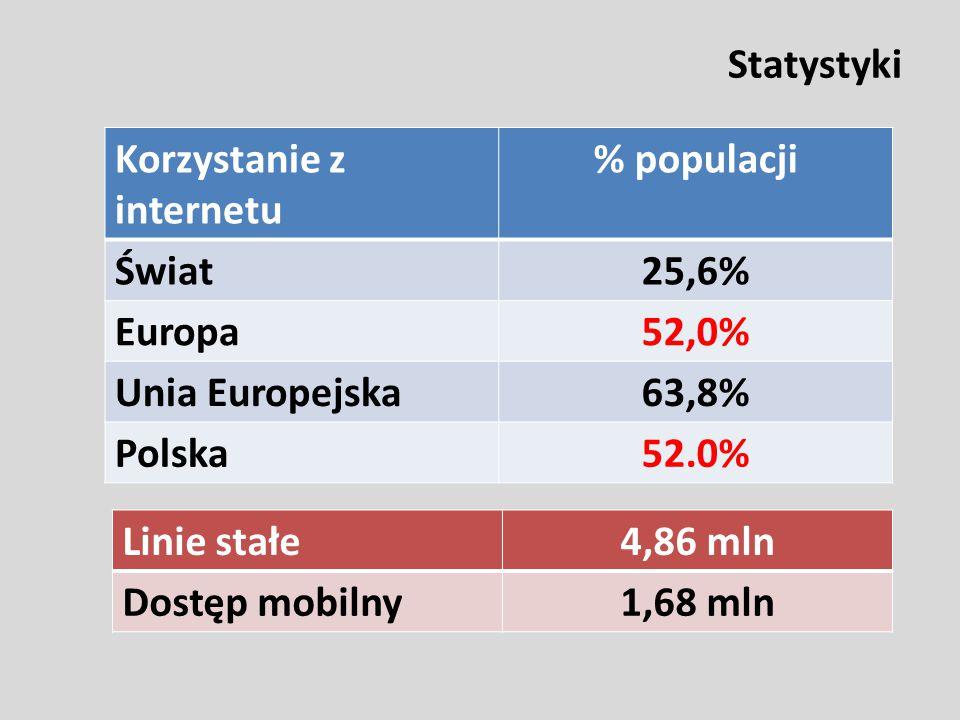 Statystyki Korzystanie z internetu % populacji Świat25,6% Europa52,0% Unia Europejska63,8% Polska52.0% Linie stałe4,86 mln Dostęp mobilny1,68 mln
