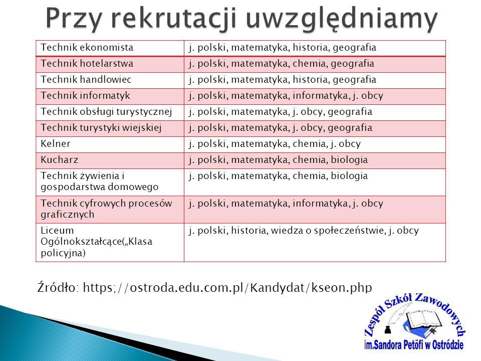 Technik ekonomistaj.polski, matematyka, historia, geografia Technik hotelarstwaj.