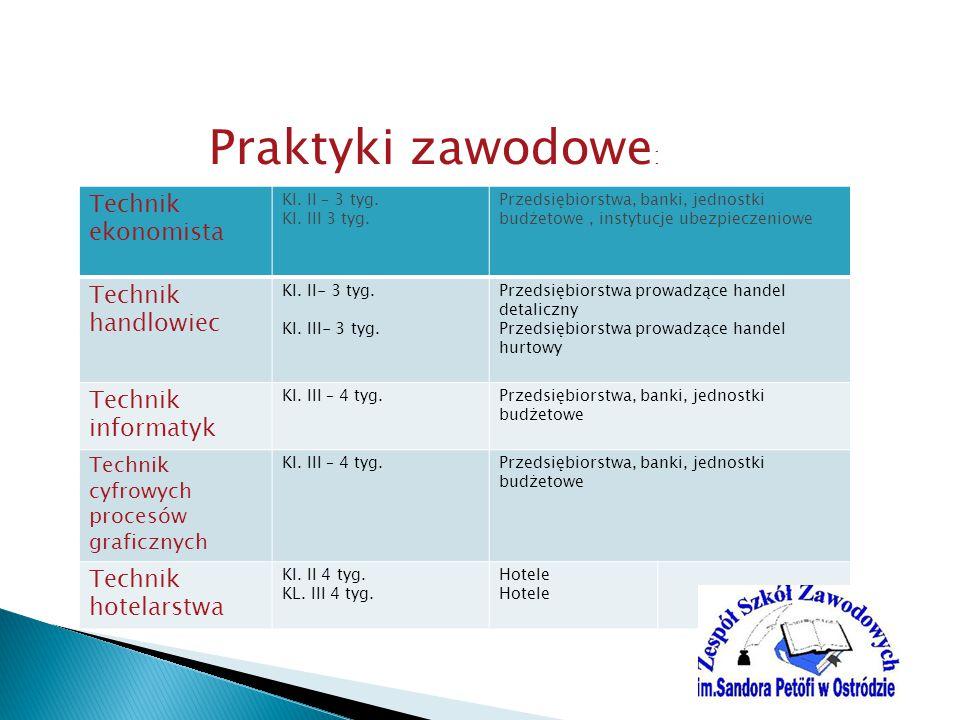 Praktyki zawodowe : Technik ekonomista Kl.II – 3 tyg.