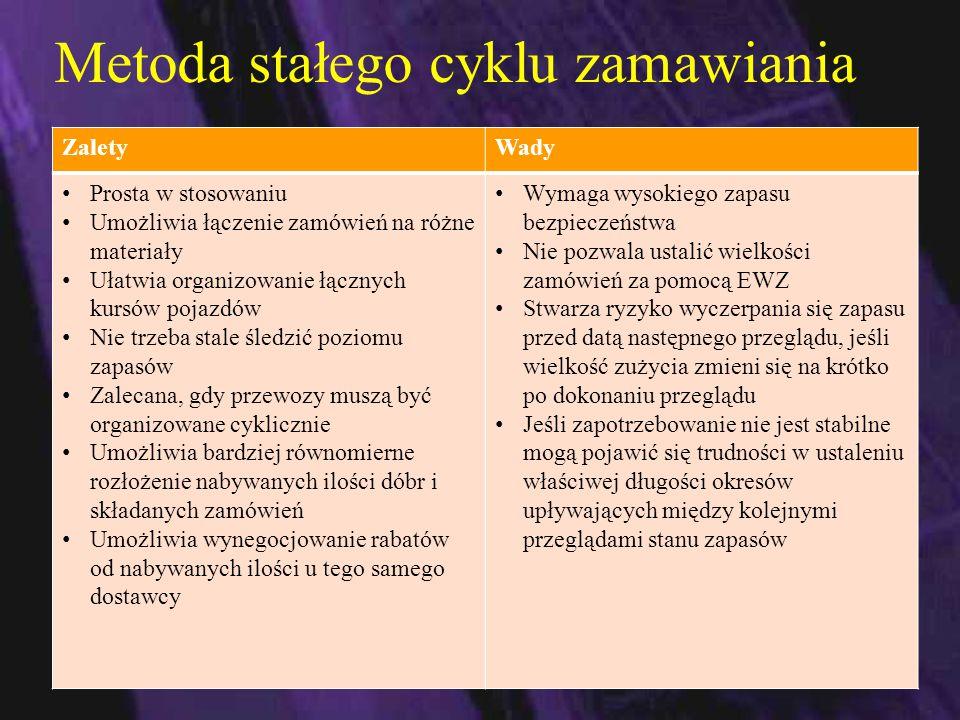 Klasyfikacja zapasów produkcyjnych z punktu widzenia organizacji i zarządzania produkcją Zapasy produkcyjne dzielą się na: 1.Pozacykliczne w magazynach wejściowych i rezerwowych Zw, 2.Cykliczne – w procesie wytwarzania Zc, 3.Wyrobów gotowych Zg.