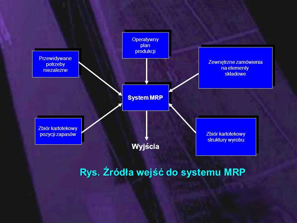 System MRP Zbiór kartotekowy pozycji zapasów Przewidywane potrzeby niezależne Operatywny plan produkcji Zbiór kartotekowy struktury wyrobu Zewnętrzne