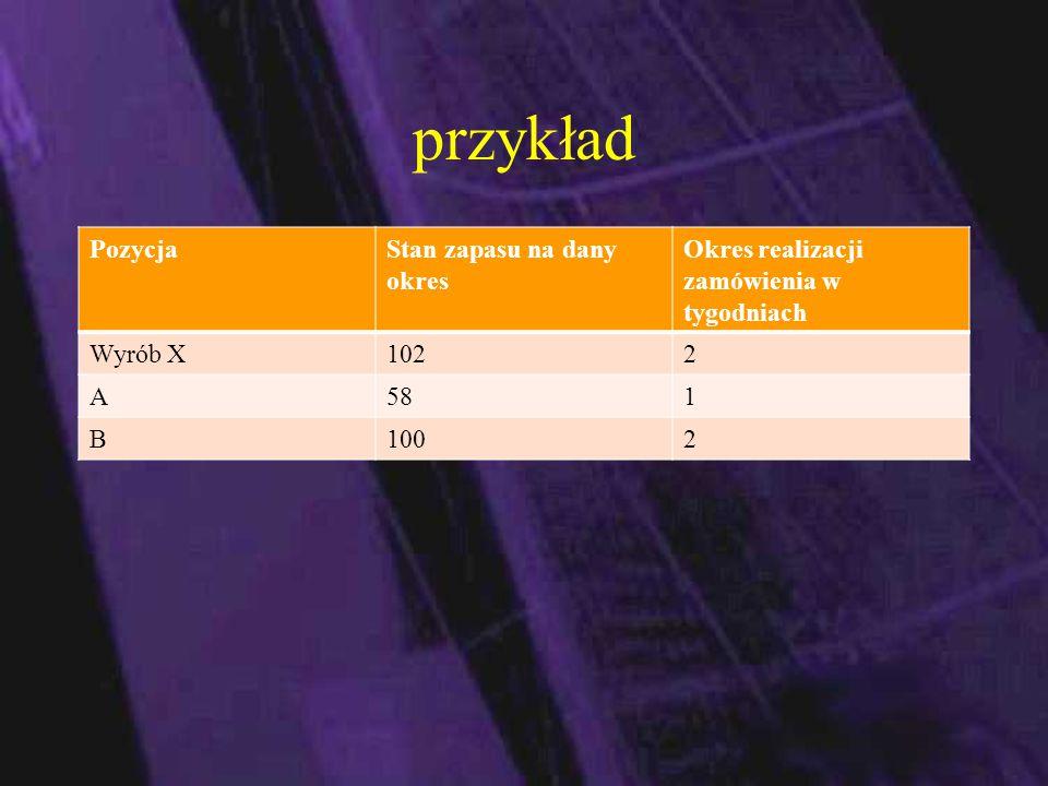 przykład PozycjaStan zapasu na dany okres Okres realizacji zamówienia w tygodniach Wyrób X1022 A581 B1002