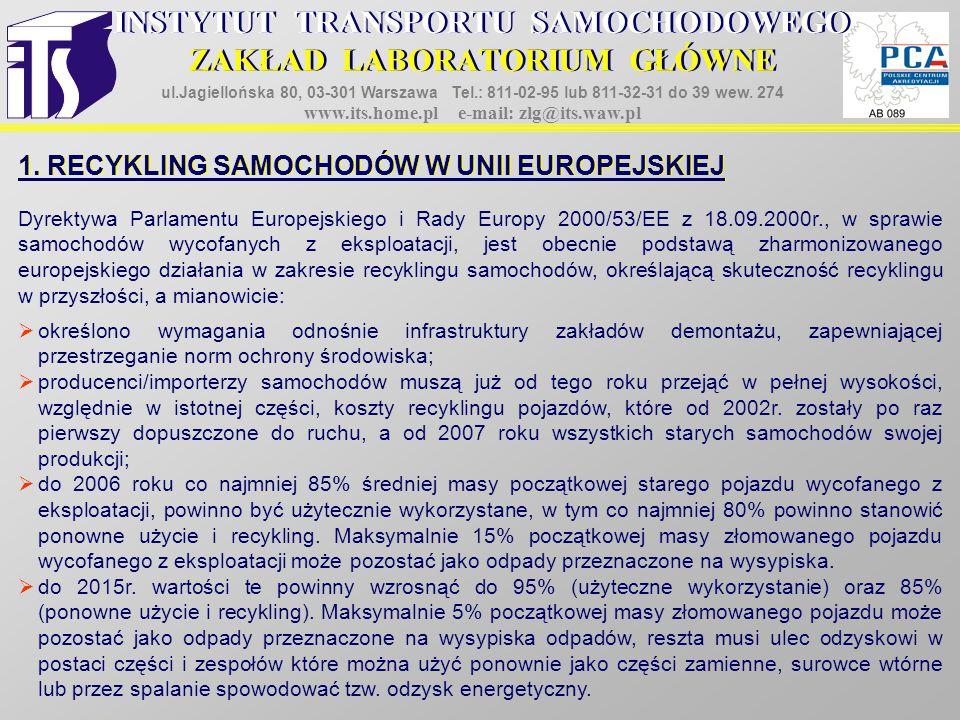 1. RECYKLING SAMOCHODÓW W UNII EUROPEJSKIEJ INSTYTUT TRANSPORTU SAMOCHODOWEGO ZAKŁAD LABORATORIUM GŁÓWNE ul.Jagiellońska 80, 03-301 Warszawa Tel.: 811