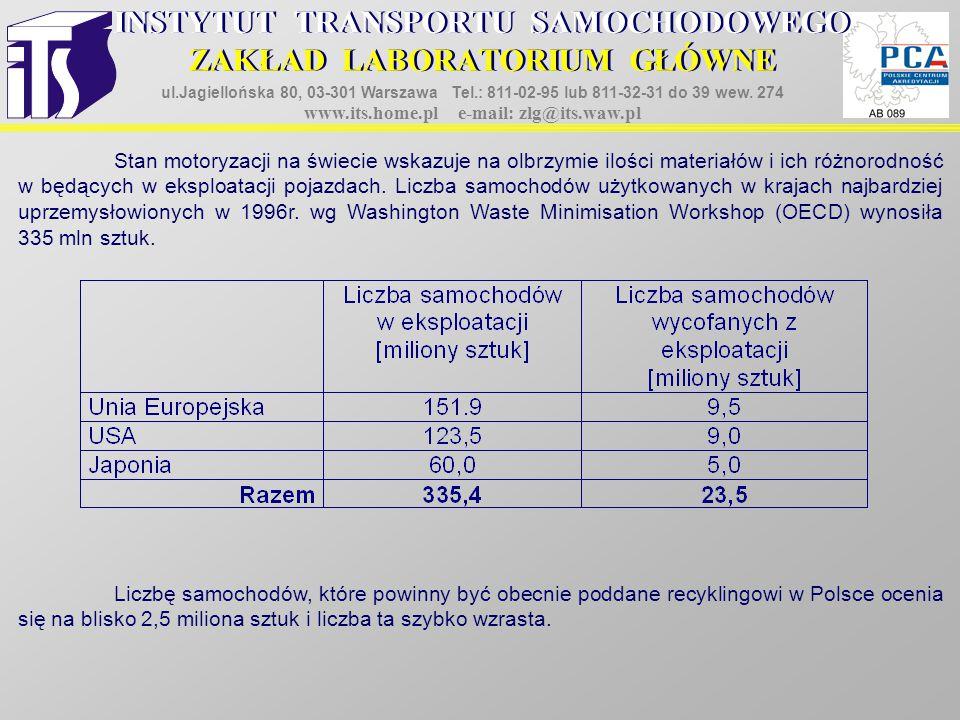 2.RECYKLING SAMOCHODÓW WYCOFANYCH Z EKSPLOATACJI 2.