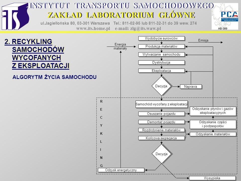 2. RECYKLING SAMOCHODÓW WYCOFANYCH Z EKSPLOATACJI 2. RECYKLING SAMOCHODÓW WYCOFANYCH Z EKSPLOATACJI ALGORYTM ŻYCIA SAMOCHODU Wydobycie surowców Produk