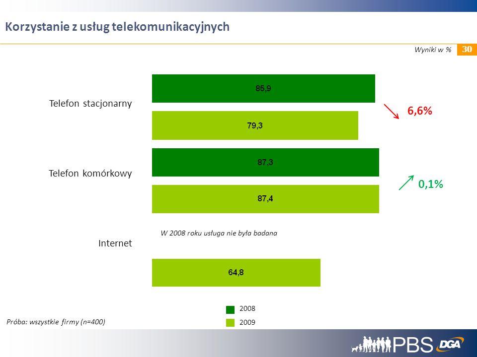31 Ocena rynku usług telekomunikacyjnych Próba: wszystkie firmy (n=400) 54,2% Top-2-boxes 71,7% 57,8% 3,6 Średnia 3,9 3,7