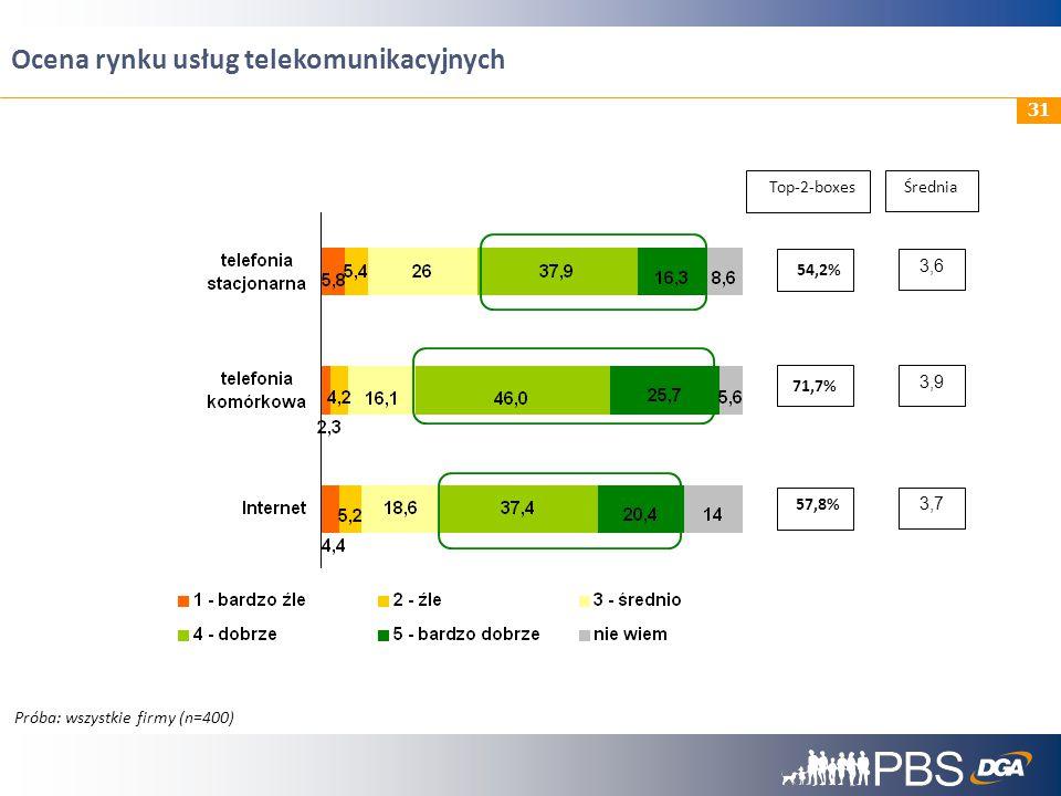 32 Technologie wykorzystywane w komunikacji między pracownikami Próba: wszystkie firmy (n=400)