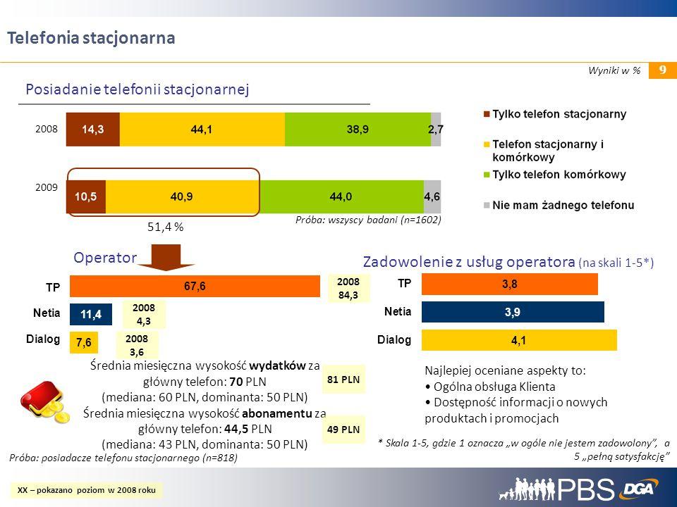 9 Próba: wszyscy badani (n=1602) 2008 2009 Posiadanie telefonii stacjonarnej 51,4 % TP Netia Dialog Średnia miesięczna wysokość wydatków za główny tel