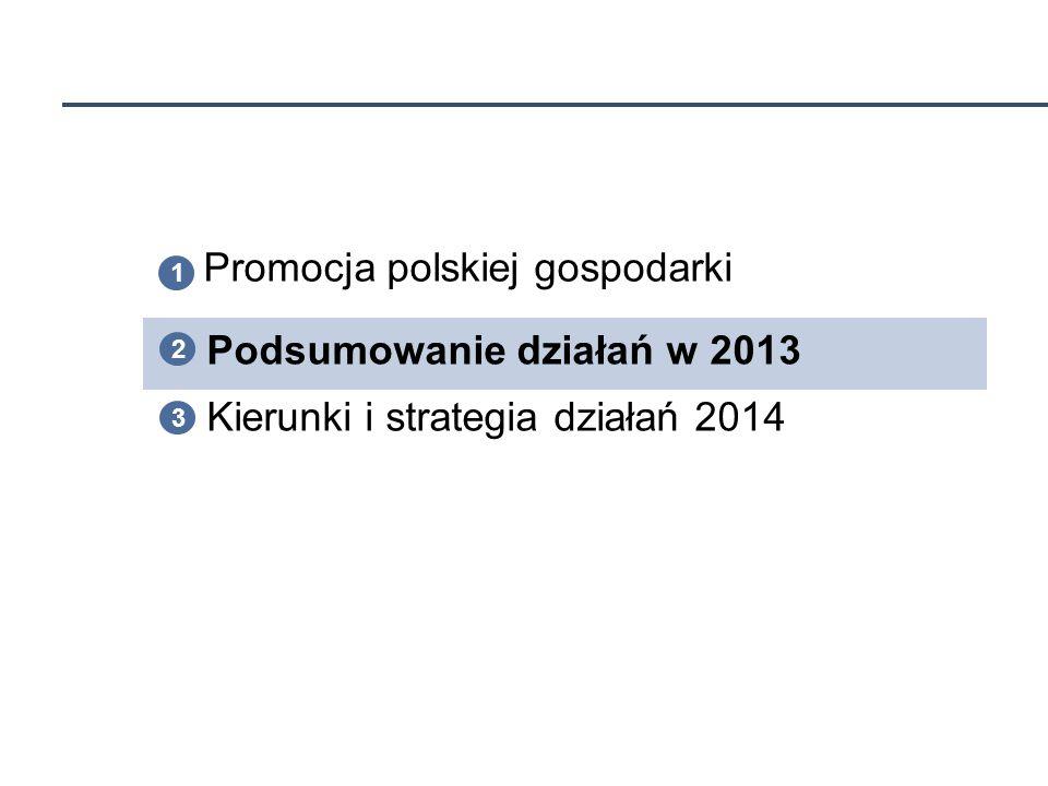 10 Promocja polskiej gospodarki Kierunki i strategia działań 2014 1 3 2 Podsumowanie działań w 2013