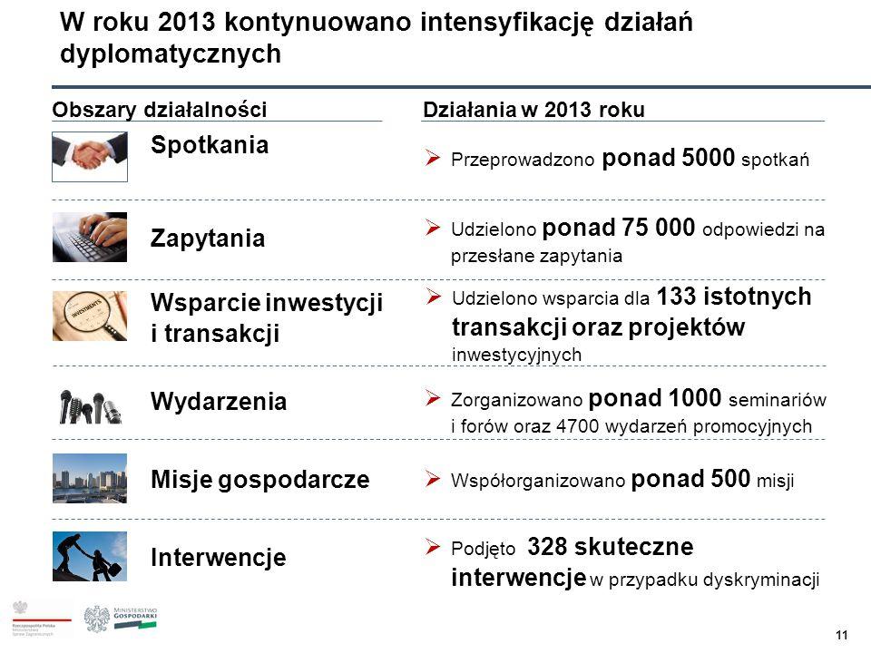 11 Obszary działalnościDziałania w 2013 roku Spotkania  Przeprowadzono ponad 5000 spotkań Zapytania  Udzielono ponad 75 000 odpowiedzi na przesłane