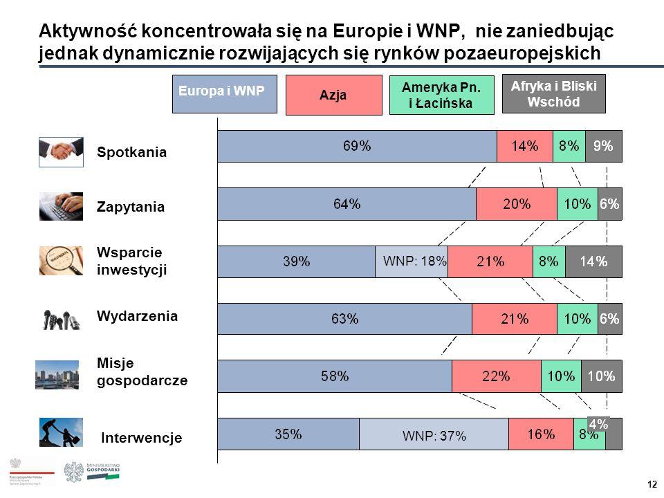 12 Wydarzenia WNP: 18% 4% WNP: 37% Misje gospodarczeMisje gospodarczeMisje gospodarczeMisje gospodarcze Spotkania Wsparcie inwestycjiWsparcie inwestyc