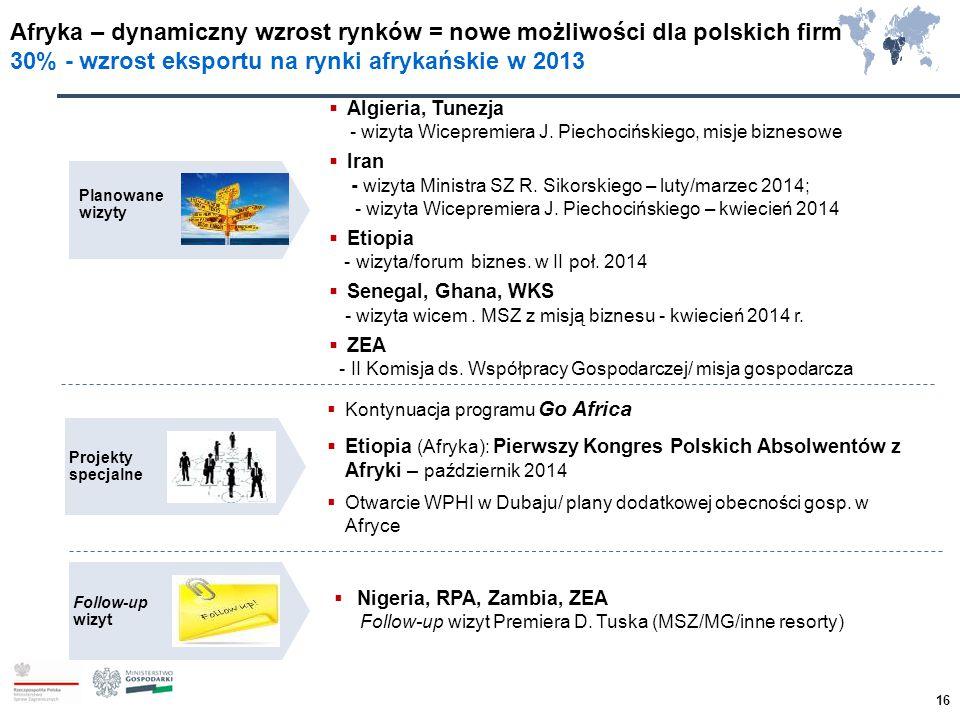 Afryka – dynamiczny wzrost rynków = nowe możliwości dla polskich firm 30% - wzrost eksportu na rynki afrykańskie w 2013 Planowane wizyty Projekty spec